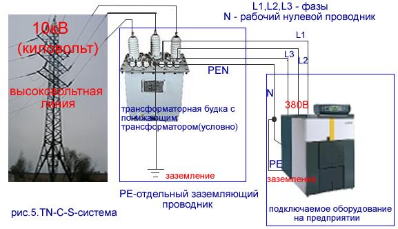 TN-C-S-система