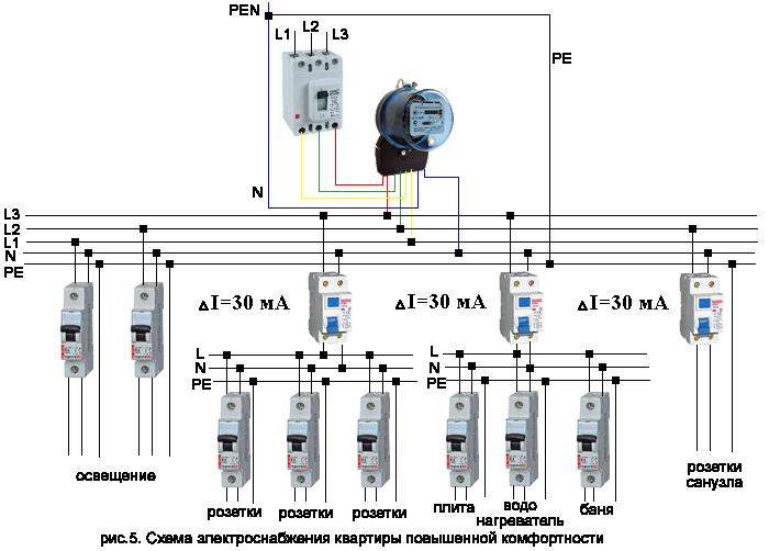 схема дома с 3-х фазным вводом